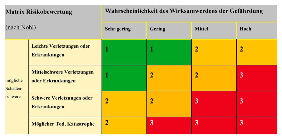 Gefährdungsbeurteilung abschätzen mit Risikomodellen, hier die Grafik der risikobewertung nach Nohl